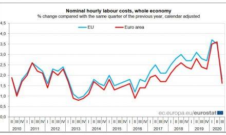România, printre țările cu cele mai mari creşteri ale costurilor cu forţa de muncă din UE