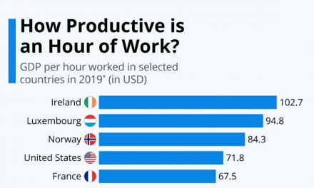 Raport al Organizației pentru Cooperare și Dezvoltare Economică (OCDE): Cât de productivă este o  oră de lucru?
