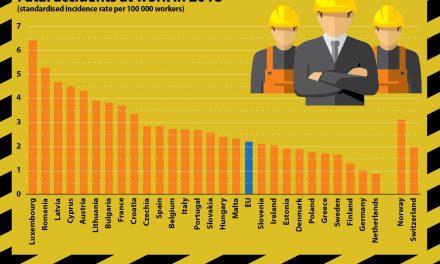 România înregistrează mai multe accidente mortale la locul de munca decât Polonia