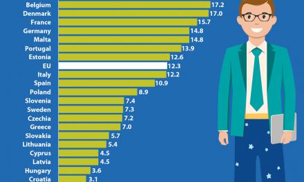 Munca la domiciliu: Bulgaria, Romania, Croaţia şi Ungaria sunt pe ultimele locuri în UE