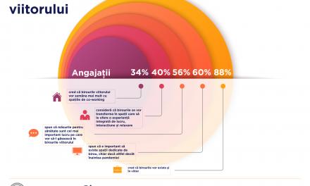 Aproape 88% dintre angajații din România cred că birourile vor exista și în viitor