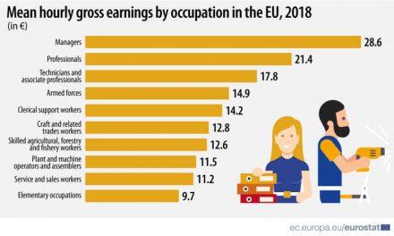 Cum variază câştigurile salariale pe oră în UE în funcție de profesie