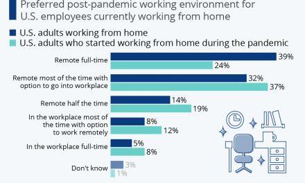 De ce sunt americanii tot mai reticenți să renunțe la munca de la distanță?