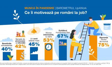 Motivația românilor de a munci s-a schimbat radical în perioada pandemiei