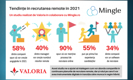 Studiu Valoria și Mingle: De la stagnare la inovare, recrutarea trebuie să țină pasul cu noile moduri de lucru