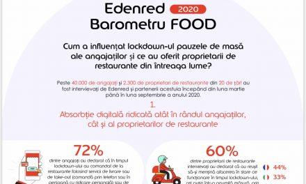 Sondaj Edenred: trei sferturi dintre angajați și-au comandat masa de prânz de la restaurant în lockdown
