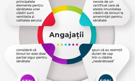 Mai mult de 65% dintre angajații români consideră că biroul lor este doar parțial sigur pentru sănătate