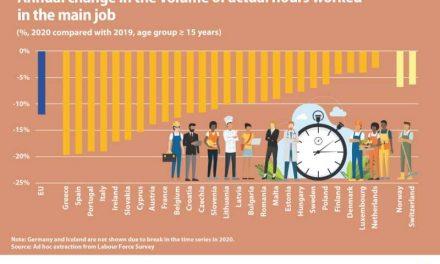 Eurostat: Pandemia a provocat scăderea numărului de ore lucrate în 2020